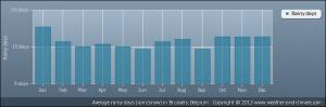 average-raindays-belgium-brussels