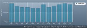 average-raindays-scotland-aberdeen